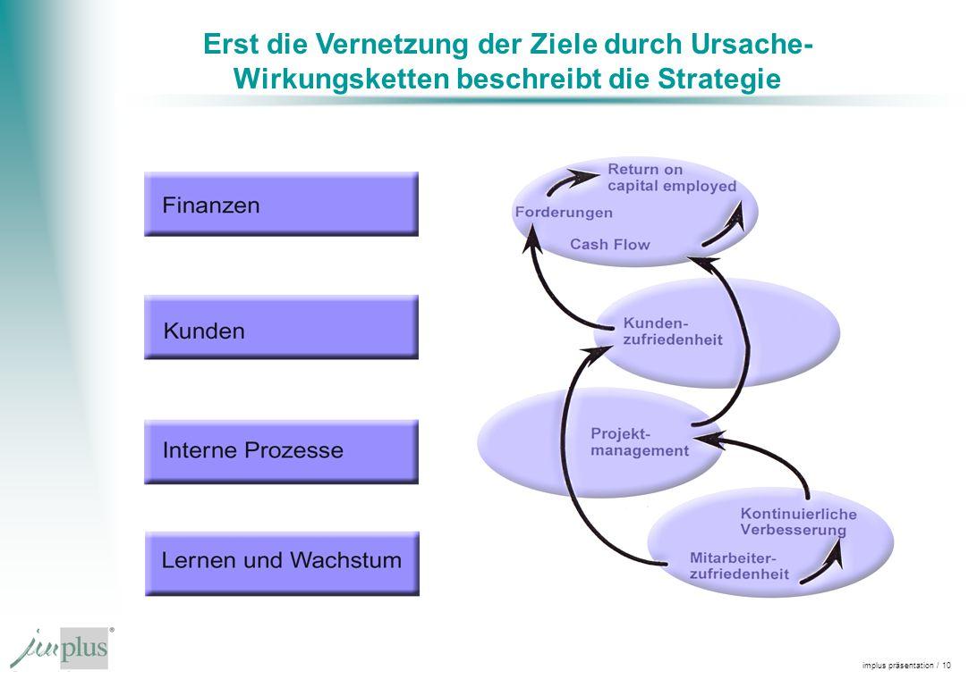implus präsentation / 10 Erst die Vernetzung der Ziele durch Ursache- Wirkungsketten beschreibt die Strategie