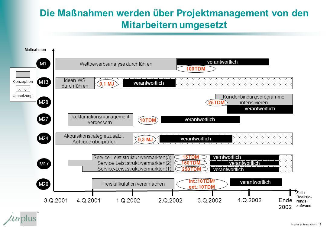 implus präsentation / 12 Die Maßnahmen werden über Projektmanagement von den Mitarbeitern umgesetzt Maßnahmen 3.Q.2001 Zeit / Realisie- rungs- aufwand