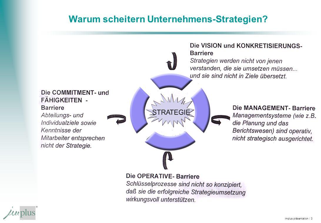 implus präsentation / 3 Warum scheitern Unternehmens-Strategien?