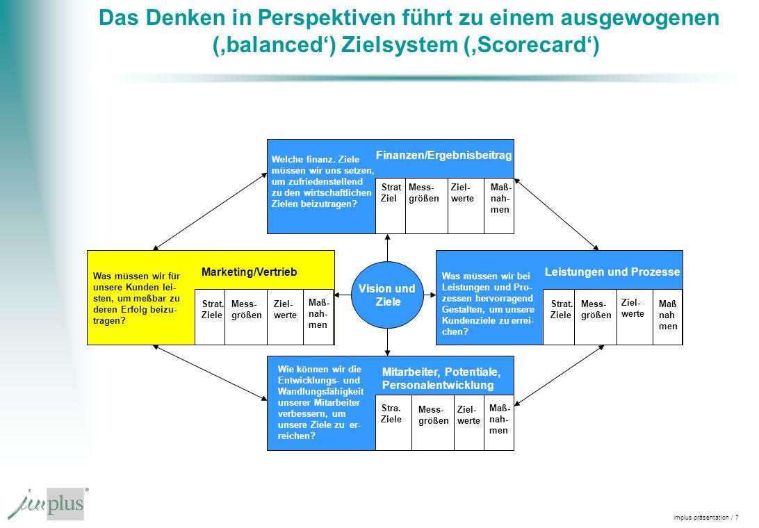 implus präsentation / 7 Das Denken in Perspektiven führt zu einem ausgewogenen (balanced) Zielsystem (Scorecard) Vision und Ziele Strat Ziel Mess- grö