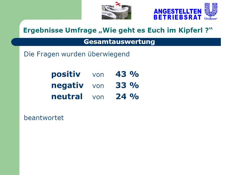Ergebnisse Umfrage Wie geht es Euch im Kipferl ? Die Fragen wurden überwiegend positiv von 43 % negativ von 33 % neutral von 24 % beantwortet Gesamtau