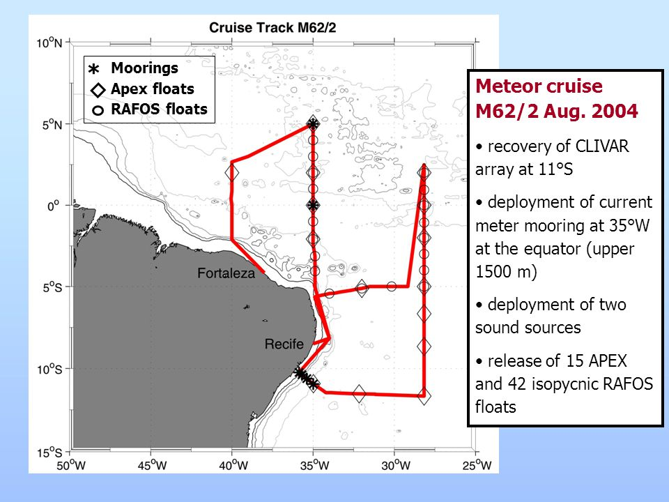 Meteor cruise M62/2 Aug. 2004 recovery of CLIVAR array at 11°S deployment of current meter mooring at 35°W at the equator (upper 1500 m) deployment of