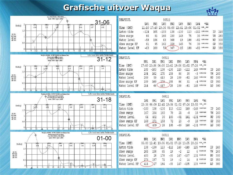 Grafische uitvoer Waqua 31-06 01-00 31-12 31-18