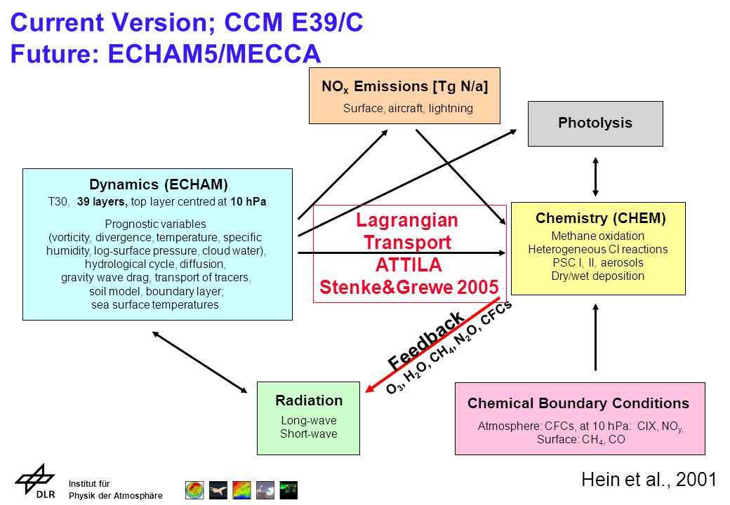 Institut für Physik der Atmosphäre Current Version; CCM E39/C Future: ECHAM5/MECCA Surface, aircraft, lightning NO x Emissions [Tg N/a] Radiation Long
