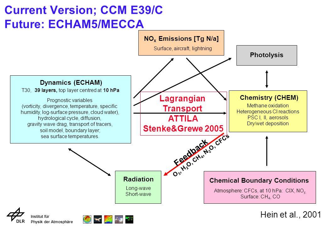 Institut für Physik der Atmosphäre Ozone climatologies: E39/C and TOMS E39/C: 1960 - 1979 E39/C: 1980 - 1999 TOMS: 1985 - 1997E39/C: (60-79) minus (80-99)