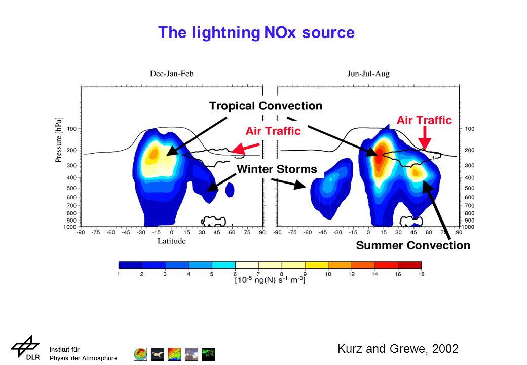 Institut für Physik der Atmosphäre The lightning NOx source Kurz and Grewe, 2002