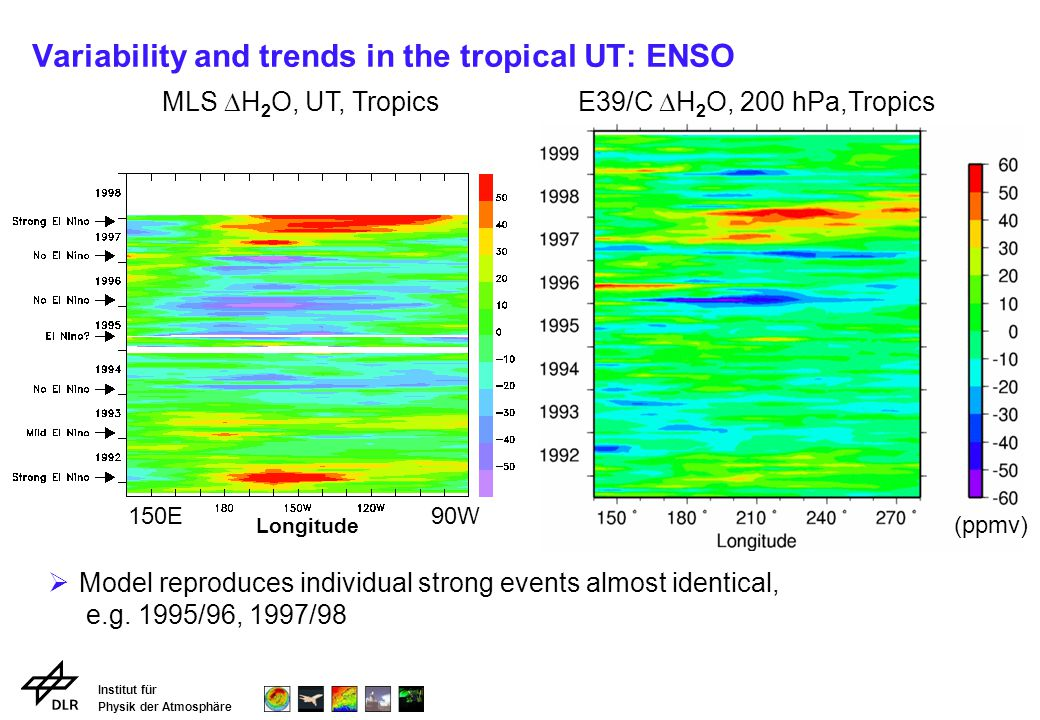 Institut für Physik der Atmosphäre Variability and trends in the tropical UT: ENSO (ppmv) Longitude MLS H 2 O, UT, TropicsE39/C H 2 O, 200 hPa,Tropics