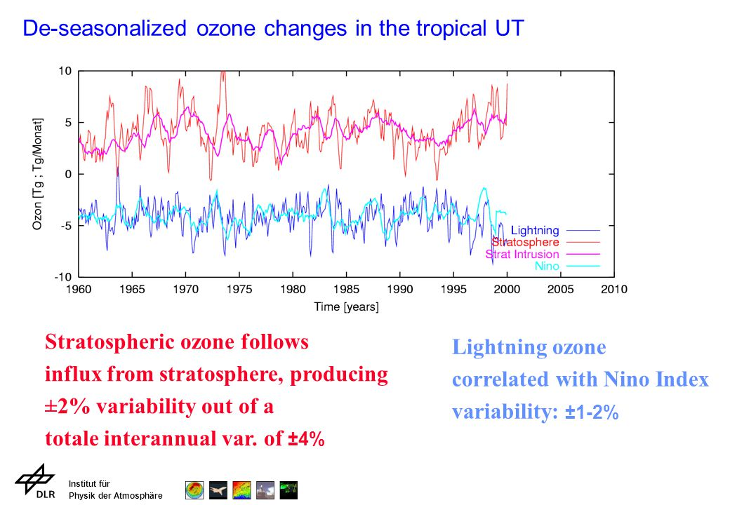 Institut für Physik der Atmosphäre De-seasonalized ozone changes in the tropical UT Stratospheric ozone follows influx from stratosphere, producing ±2