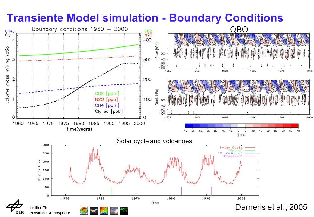Institut für Physik der Atmosphäre Transiente Model simulation - Boundary Conditions Natural und anthropogenic NO x emissions: SourceReference Emissions: 1960 to 2000 IndustryBenkovitz et al., 1996 12 - 33 TgN/a Lightning Grewe et al., 2001 ~5 TgN/a Air trafficSchmitt und Brunner, 97 0.1 - 0.7 TgN/a Surface Traffic Matthes, 2003 3.6 - 9.9 TgN/a ShipsCorbett et al, 1999 1.2 - 3.2 TgN/a Biomass BurningLee, pers.