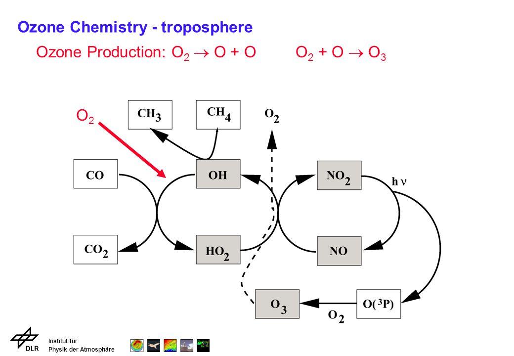 Institut für Physik der Atmosphäre Ozone Production: O 2 O + O O 2 + O O 3 O2O2 Ozone Chemistry - troposphere