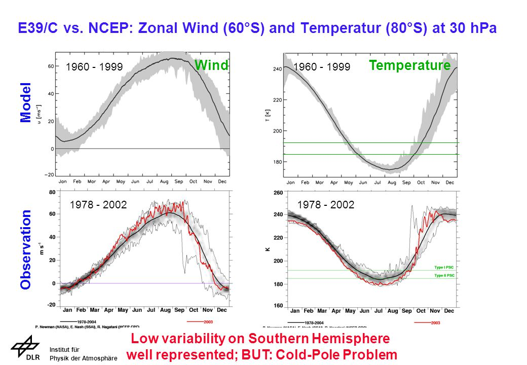 Institut für Physik der Atmosphäre E39/C vs. NCEP: Zonal Wind (60°S) and Temperatur (80°S) at 30 hPa 1960 - 1999 1978 - 2002 Low variability on Southe