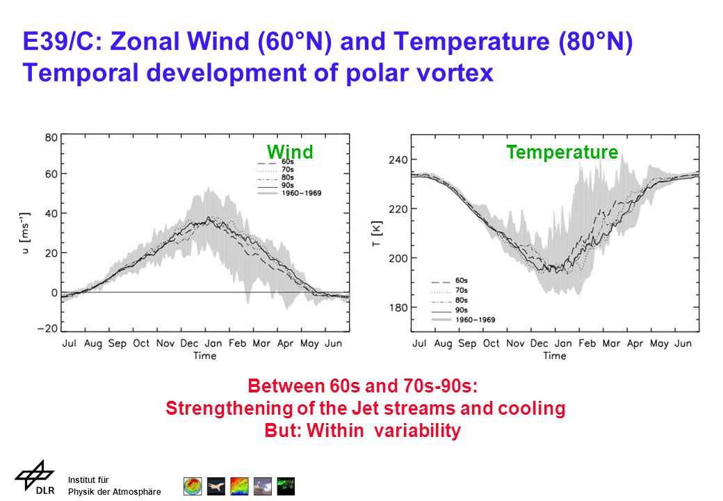 Institut für Physik der Atmosphäre E39/C: Zonal Wind (60°N) and Temperature (80°N) Temporal development of polar vortex WindTemperature Between 60s an