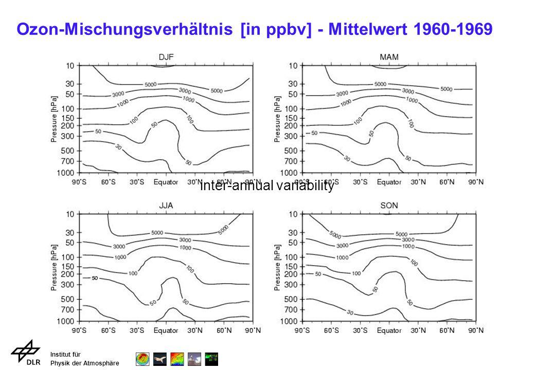 Institut für Physik der Atmosphäre Ozon-Mischungsverhältnis [in ppbv] - Mittelwert 1960-1969 inter-annual variability