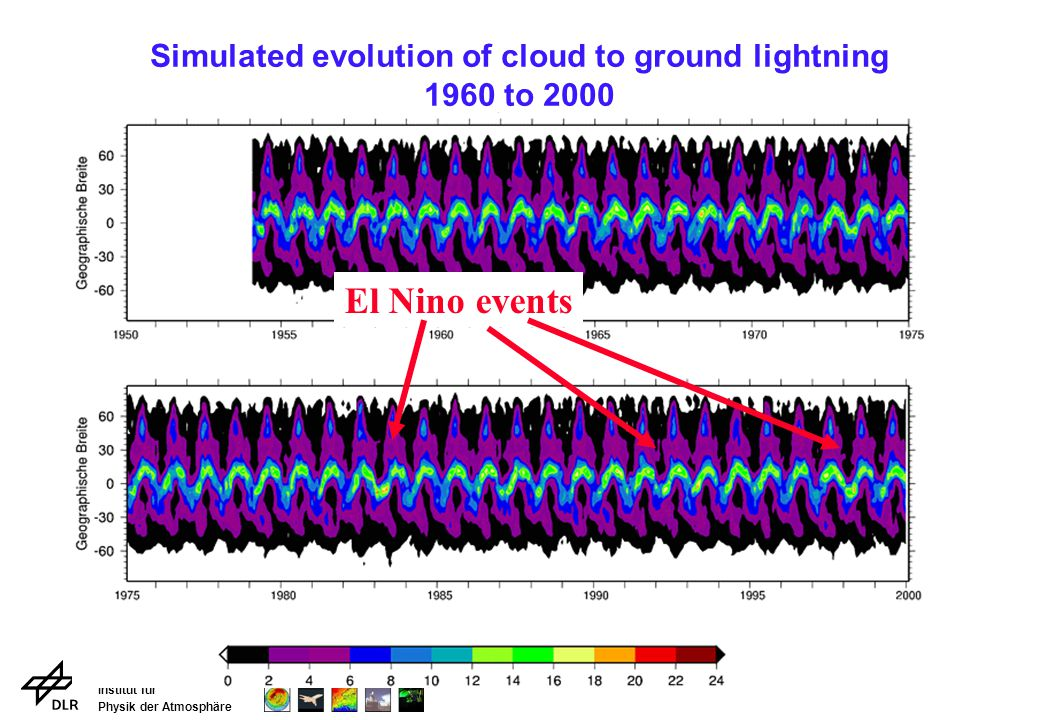 Institut für Physik der Atmosphäre Simulated evolution of cloud to ground lightning 1960 to 2000 El Nino events