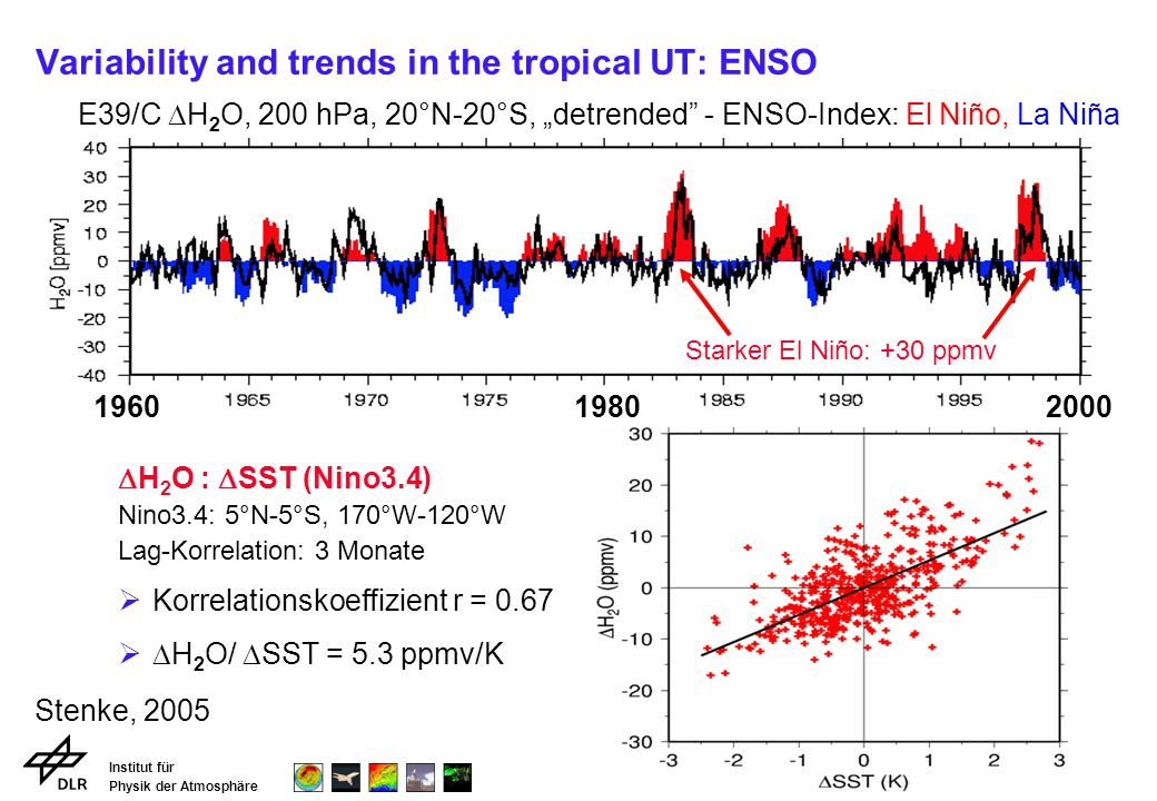 Institut für Physik der Atmosphäre Variability and trends in the tropical UT: ENSO 196019802000 E39/C H 2 O, 200 hPa, 20°N-20°S, detrended - ENSO-Inde