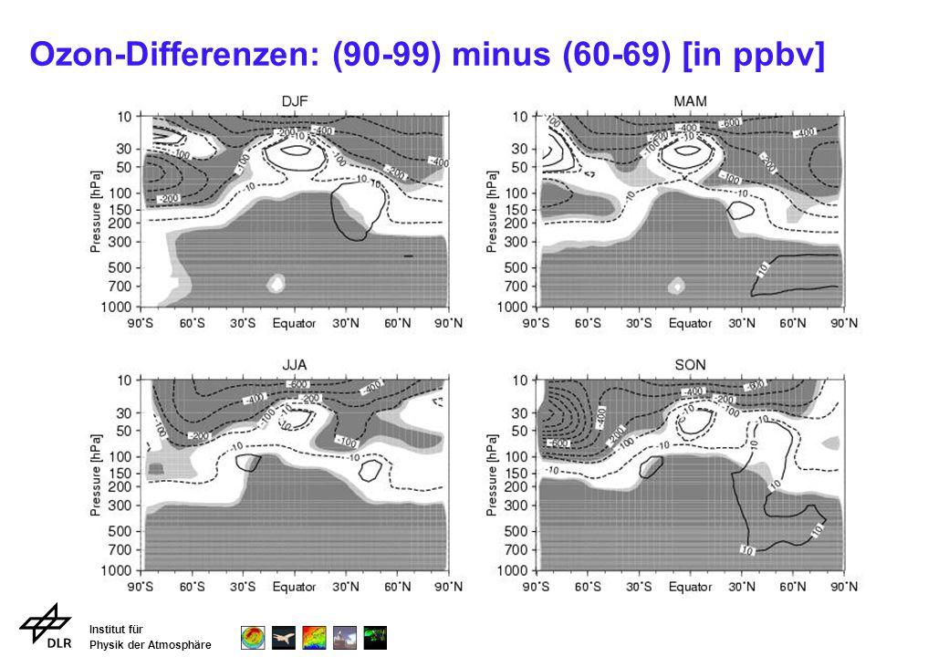Institut für Physik der Atmosphäre Ozon-Differenzen: (90-99) minus (60-69) [in ppbv]