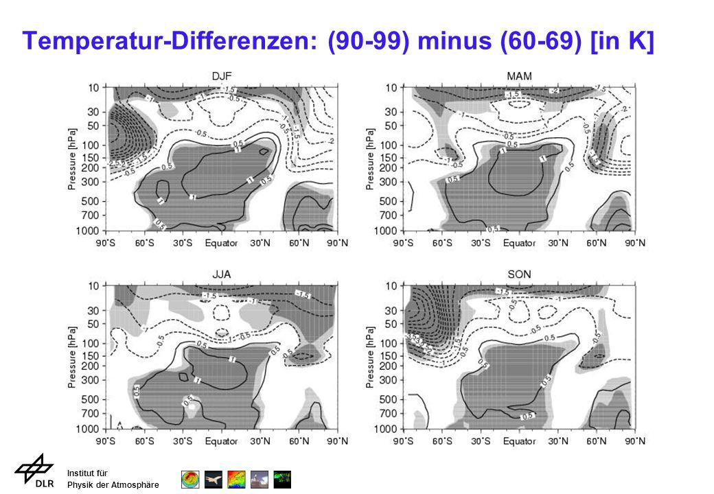 Institut für Physik der Atmosphäre Temperatur-Differenzen: (90-99) minus (60-69) [in K]