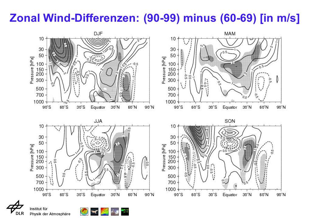 Institut für Physik der Atmosphäre Zonal Wind-Differenzen: (90-99) minus (60-69) [in m/s]