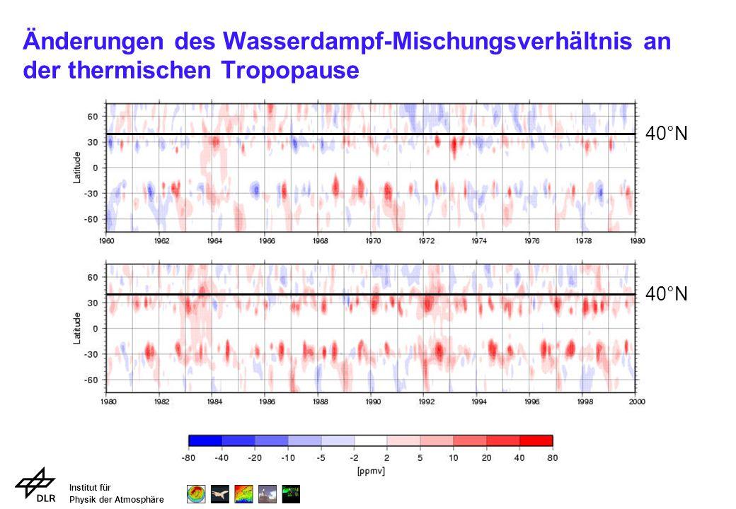 Institut für Physik der Atmosphäre Änderungen des Wasserdampf-Mischungsverhältnis an der thermischen Tropopause 40°N