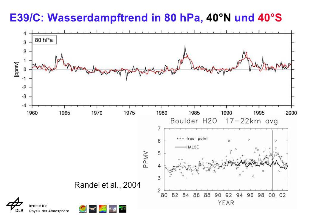 Institut für Physik der Atmosphäre E39/C: Wasserdampftrend in 80 hPa, 40°N und 40°S Randel et al., 2004