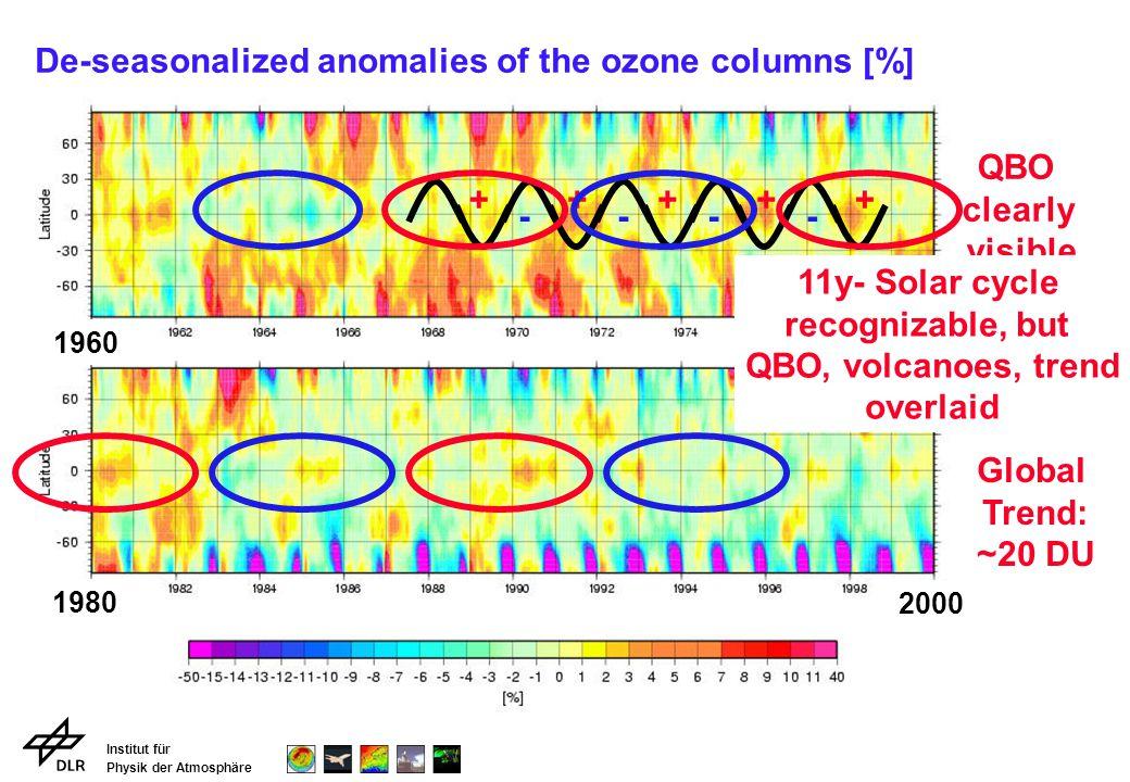 Institut für Physik der Atmosphäre E39/C: Zonal Wind (60°S) and Temperature (80°S) Temporal development of polar vortex WindTemperature Polar vortex exists longer