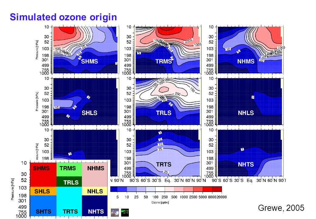 Institut für Physik der Atmosphäre Simulated ozone origin Grewe, 2005