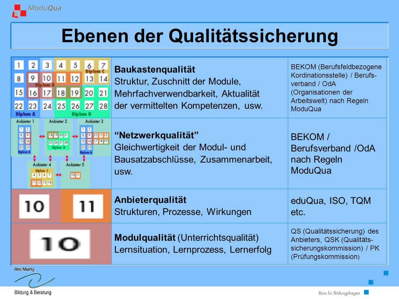Ebenen der Qualitätssicherung Baukastenqualität Struktur, Zuschnitt der Module, Mehrfachverwendbarkeit, Aktualität der vermittelten Kompetenzen, usw.