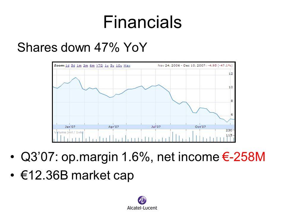 Financials Shares down 47% YoY Q307: op.margin 1.6%, net income -258M 12.36B market cap