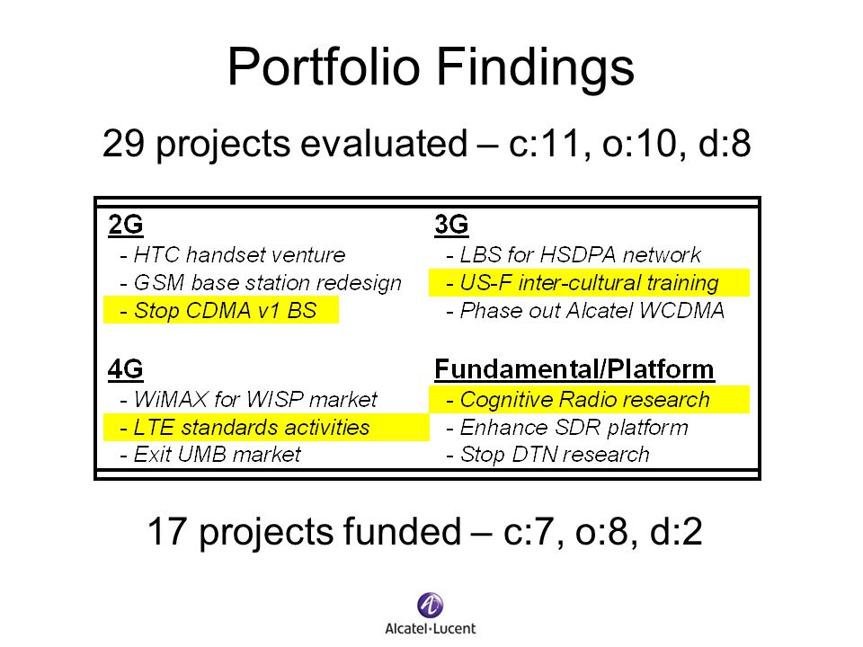 Portfolio Findings 29 projects evaluated – c:11, o:10, d:8 17 projects funded – c:7, o:8, d:2