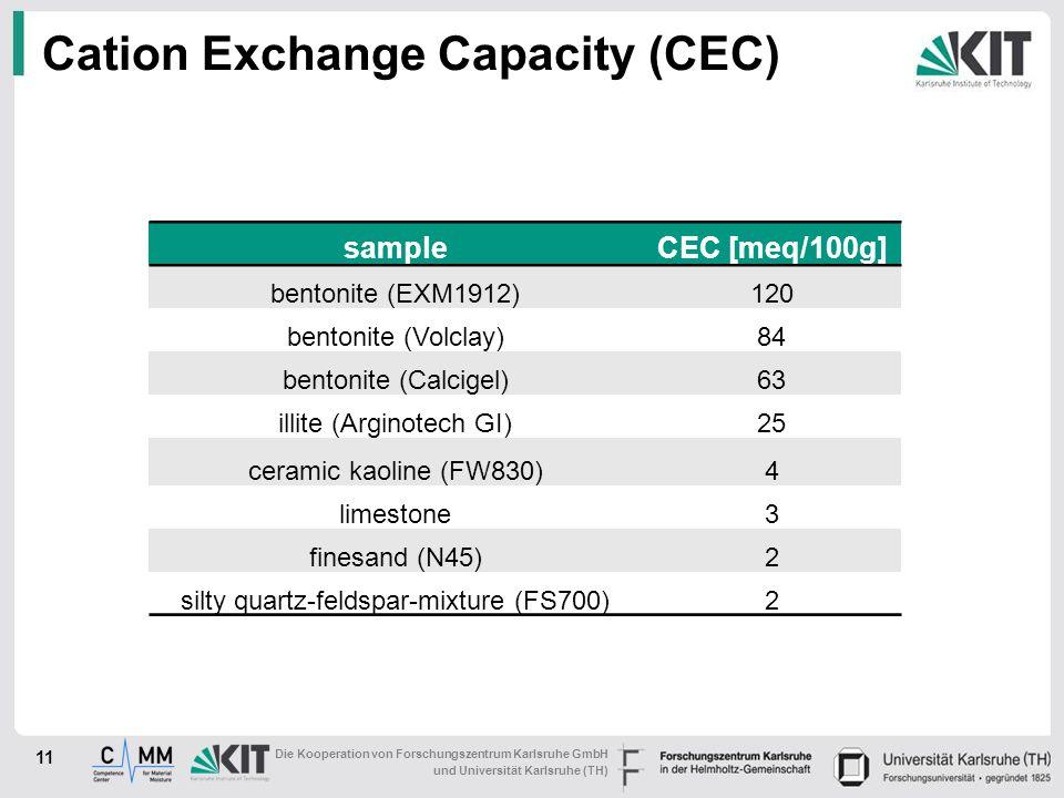 Die Kooperation von Forschungszentrum Karlsruhe GmbH und Universität Karlsruhe (TH) Cation Exchange Capacity (CEC) 11 sampleCEC [meq/100g] bentonite (EXM1912)120 bentonite (Volclay)84 bentonite (Calcigel)63 illite (Arginotech GI)25 ceramic kaoline (FW830)4 limestone3 finesand (N45)2 silty quartz-feldspar-mixture (FS700)2