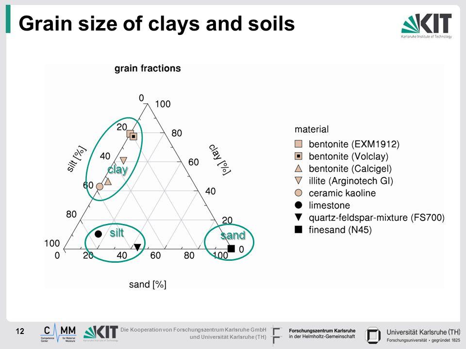 Die Kooperation von Forschungszentrum Karlsruhe GmbH und Universität Karlsruhe (TH) Grain size of clays and soils 12 sand silt clay