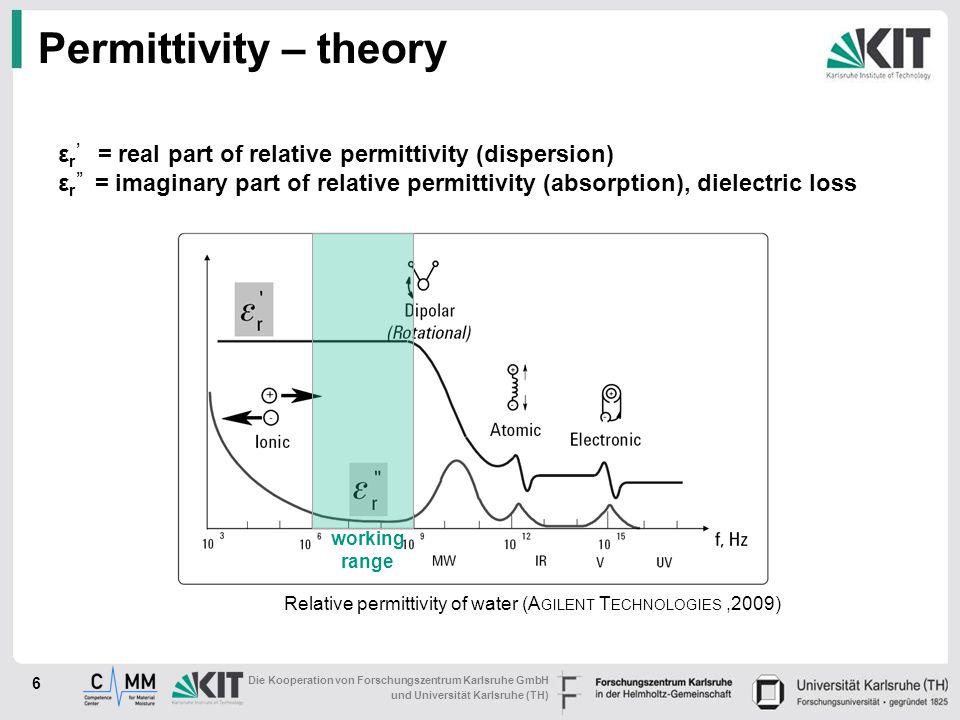 Die Kooperation von Forschungszentrum Karlsruhe GmbH und Universität Karlsruhe (TH) Permittivity – theory 6 ε r = real part of relative permittivity (dispersion) ε r = imaginary part of relative permittivity (absorption), dielectric loss Relative permittivity of water (A GILENT T ECHNOLOGIES,2009) working range