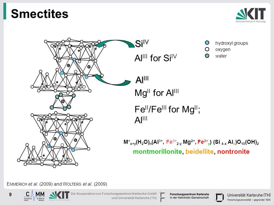 Die Kooperation von Forschungszentrum Karlsruhe GmbH und Universität Karlsruhe (TH) Smectites 9 Al III oxygen hydroxyl groups water Si IV M + x+y (H 2 O) n (Al 3+, Fe 3+ 2-y Mg 2+, Fe 2+ y ) (Si 4-x Al x )O 10 (OH) 2 montmorillonite, beidellite, nontronite Al III for Si IV Mg II for Al III Fe II /Fe III for Mg II ; Al III E MMERICH et al.