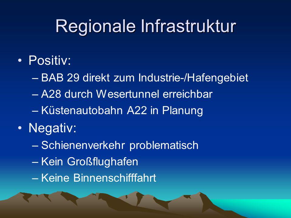 Regionale Infrastruktur Positiv: –BAB 29 direkt zum Industrie-/Hafengebiet –A28 durch Wesertunnel erreichbar –Küstenautobahn A22 in Planung Negativ: –Schienenverkehr problematisch –Kein Großflughafen –Keine Binnenschifffahrt