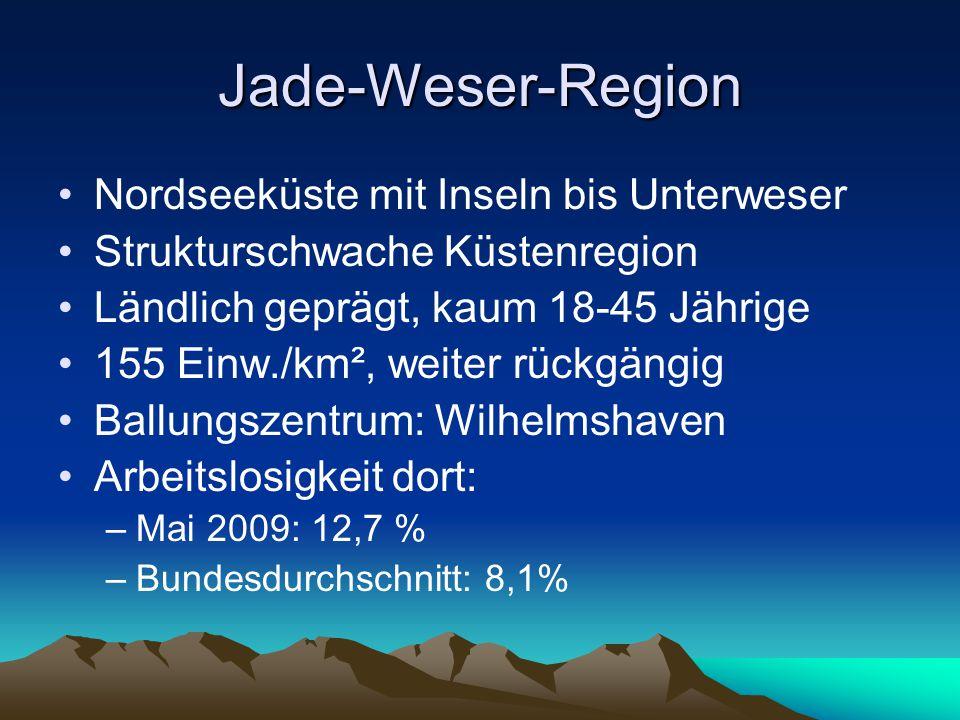 Jade-Weser-Region Nordseeküste mit Inseln bis Unterweser Strukturschwache Küstenregion Ländlich geprägt, kaum 18-45 Jährige 155 Einw./km², weiter rückgängig Ballungszentrum: Wilhelmshaven Arbeitslosigkeit dort: –Mai 2009: 12,7 % –Bundesdurchschnitt: 8,1%