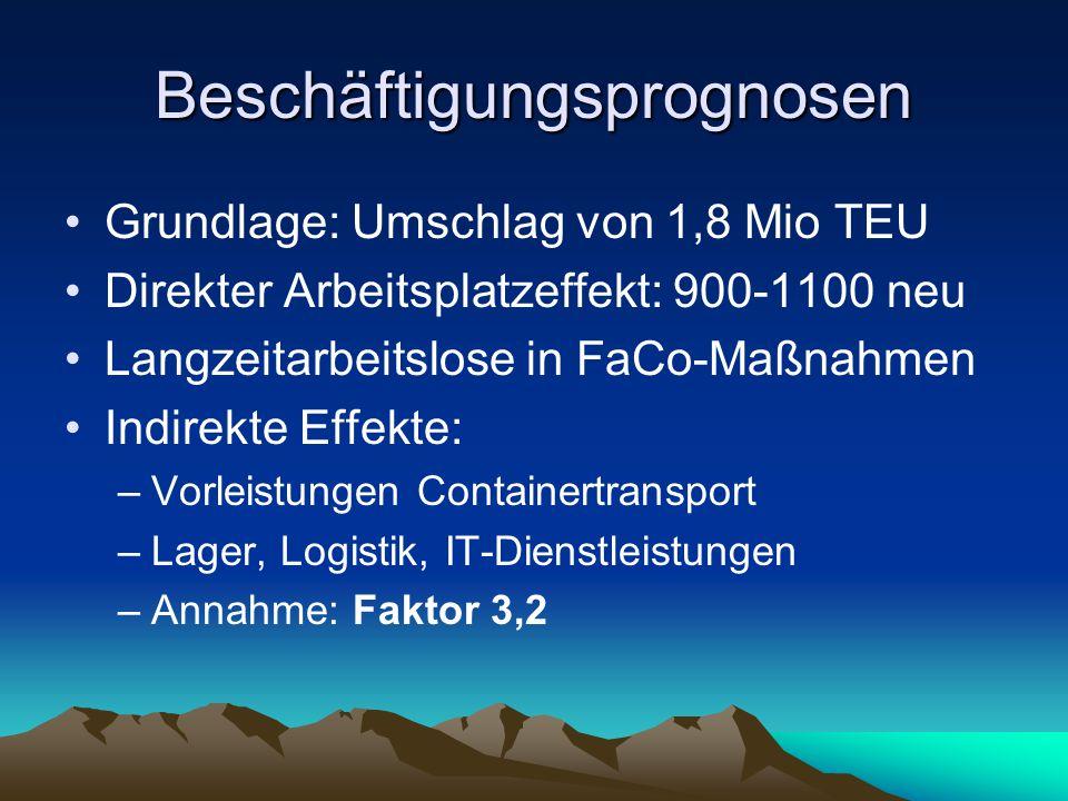 Beschäftigungsprognosen Grundlage: Umschlag von 1,8 Mio TEU Direkter Arbeitsplatzeffekt: 900-1100 neu Langzeitarbeitslose in FaCo-Maßnahmen Indirekte Effekte: –Vorleistungen Containertransport –Lager, Logistik, IT-Dienstleistungen –Annahme: Faktor 3,2