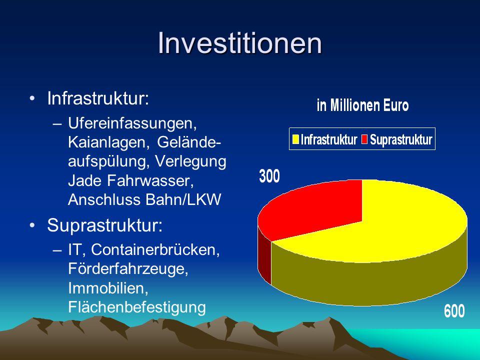 Investitionen Infrastruktur: –Ufereinfassungen, Kaianlagen, Gelände- aufspülung, Verlegung Jade Fahrwasser, Anschluss Bahn/LKW Suprastruktur: –IT, Con
