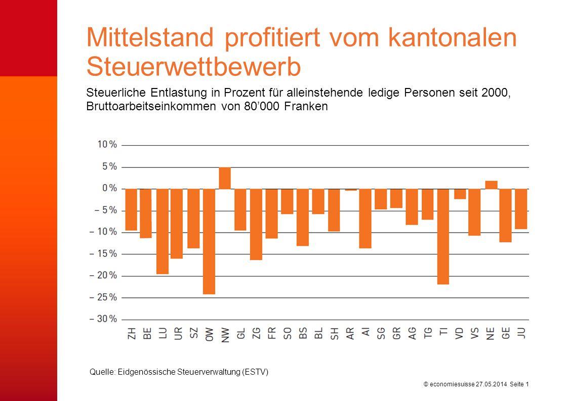 © economiesuisse27.05.2014 Seite 1 Steuerliche Entlastung in Prozent für alleinstehende ledige Personen seit 2000, Bruttoarbeitseinkommen von 80000 Fr