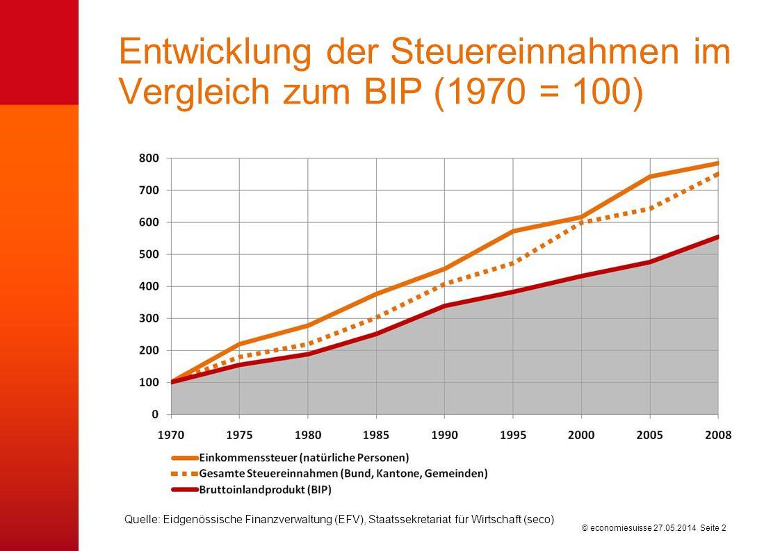 © economiesuisse27.05.2014 Seite 2 Entwicklung der Steuereinnahmen im Vergleich zum BIP (1970 = 100) Quelle: Eidgenössische Finanzverwaltung (EFV), St