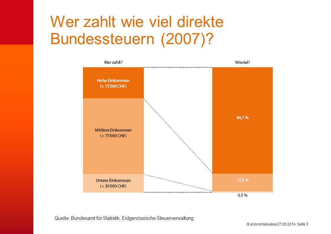 © economiesuisse27.05.2014 Seite 3 Wer zahlt wie viel direkte Bundessteuern (2007)? Quelle: Bundesamt für Statistik, Eidgenössische Steuerverwaltung