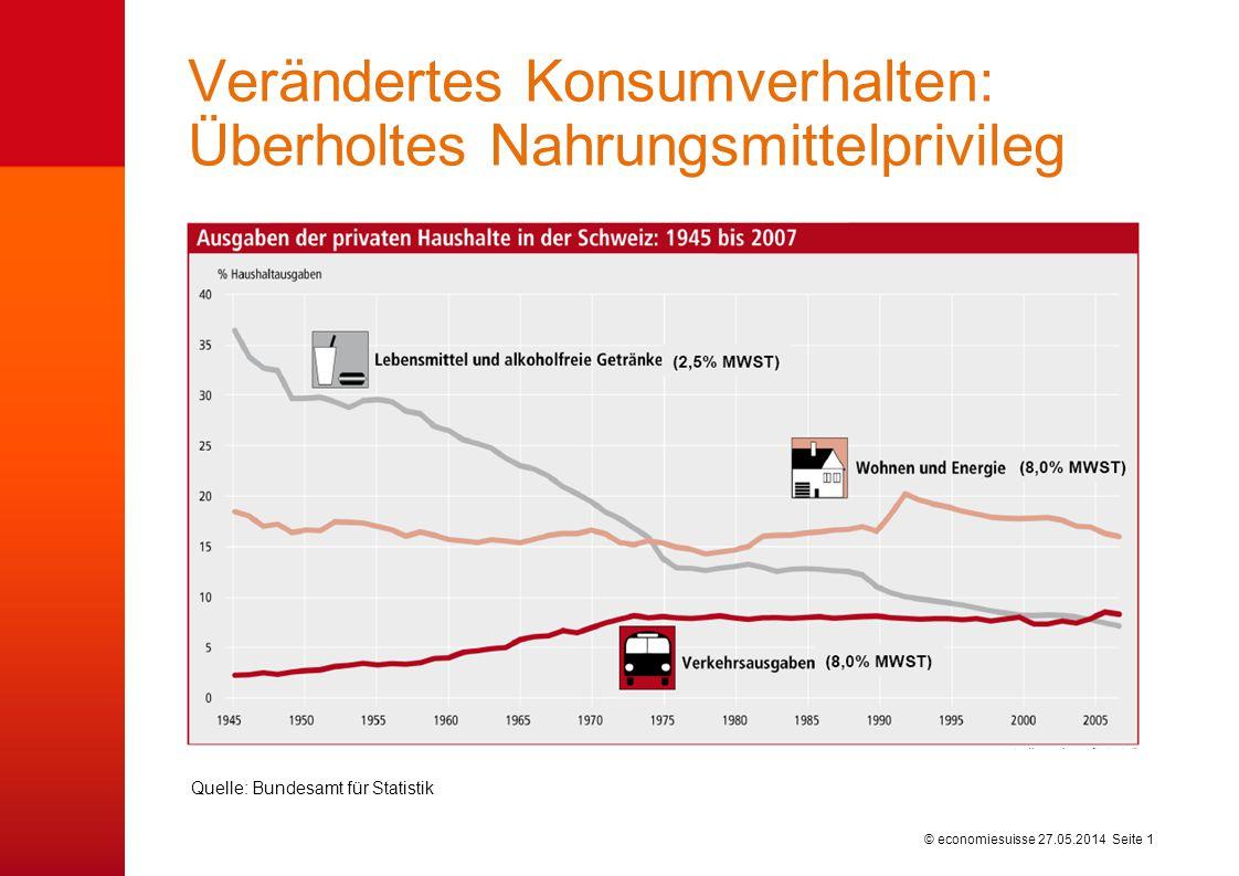 © economiesuisse Verändertes Konsumverhalten: Überholtes Nahrungsmittelprivileg 27.05.2014 Seite 1 Quelle: Bundesamt für Statistik