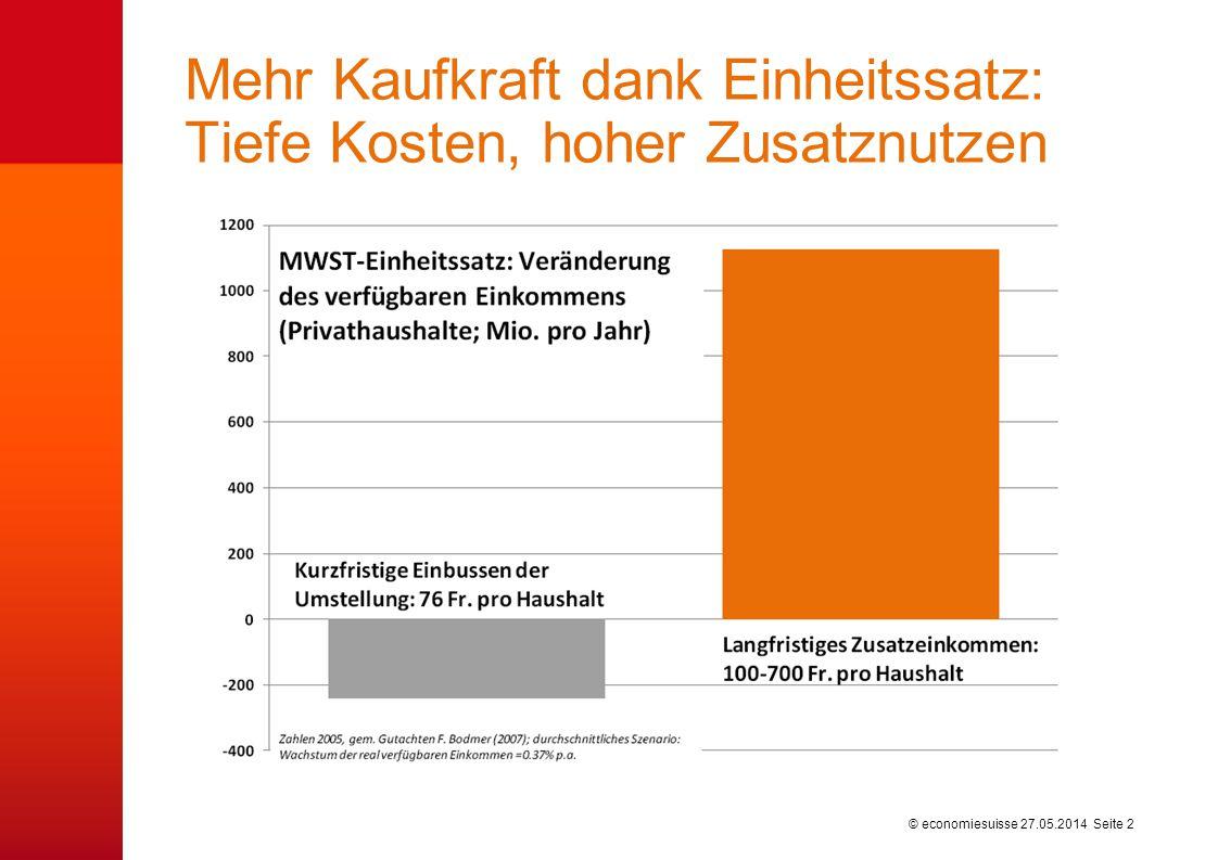 © economiesuisse Mehr Kaufkraft dank Einheitssatz: Tiefe Kosten, hoher Zusatznutzen 27.05.2014 Seite 2