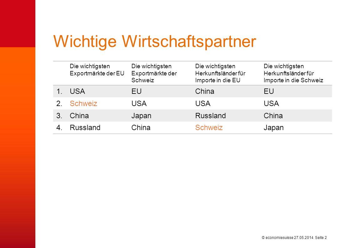 © economiesuisse Wichtige Wirtschaftspartner 27.05.2014 Seite 2 Die wichtigsten Exportmärkte der EU Die wichtigsten Exportmärkte der Schweiz Die wicht