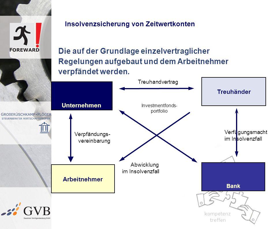 kompetenz treffen kompetenz treffen Insolvenzsicherung von Zeitwertkonten Die auf der Grundlage einzelvertraglicher Regelungen aufgebaut und dem Arbei