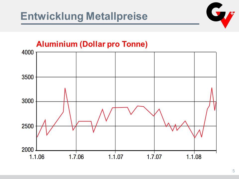 Entwicklung Metallpreise 5 Aluminium (Dollar pro Tonne)