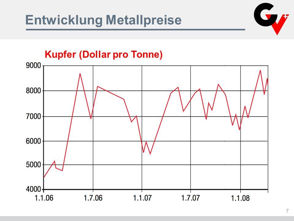 Entwicklung Metallpreise 7 Kupfer (Dollar pro Tonne)