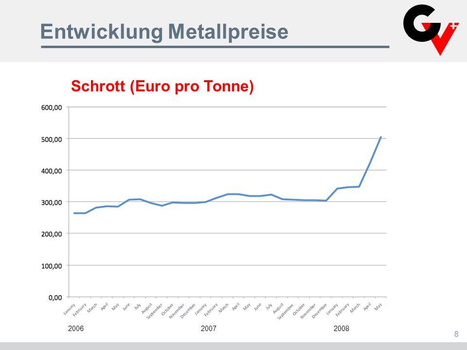 Entwicklung Metallpreise 8 200620072008 Schrott (Euro pro Tonne)