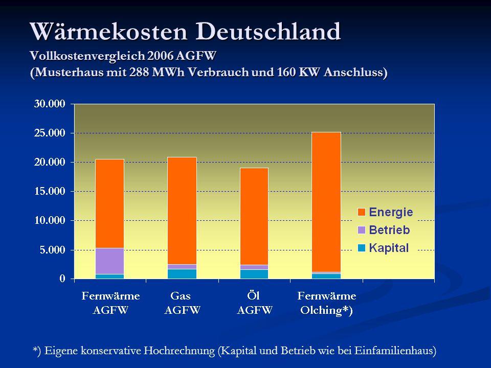 Wärmekosten Deutschland Vollkostenvergleich 2006 AGFW (Musterhaus mit 288 MWh Verbrauch und 160 KW Anschluss) *) Eigene konservative Hochrechnung (Kap