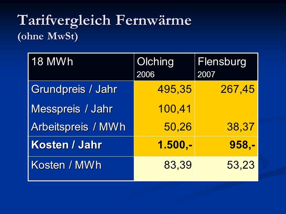 Tarifvergleich Fernwärme (ohne MwSt) 18 MWh Olching2006Flensburg2007 Grundpreis / Jahr 495,35267,45 Messpreis / Jahr 100,41 Arbeitspreis / MWh 50,2638