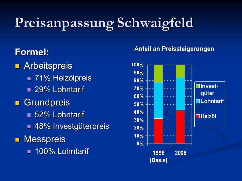 Preisanpassung Schwaigfeld Formel: Arbeitspreis Arbeitspreis 71% Heizölpreis 71% Heizölpreis 29% Lohntarif 29% Lohntarif Grundpreis Grundpreis 52% Loh